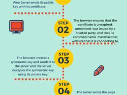 Hvordan SSL virker